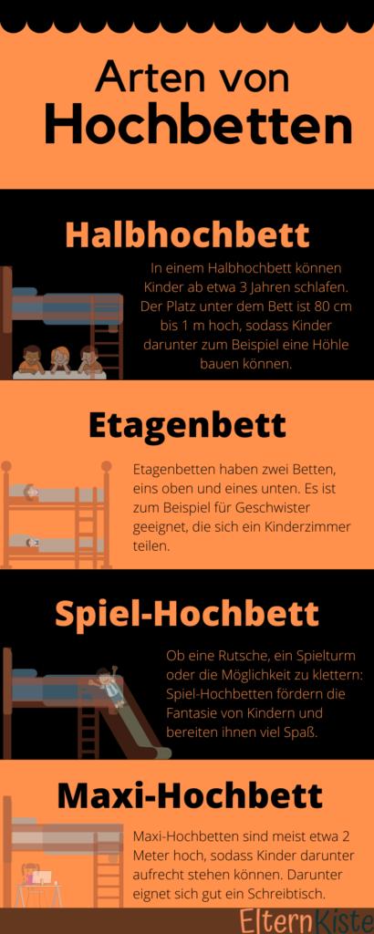 Eine Infografik über verschiedene Arten von Hochbetten